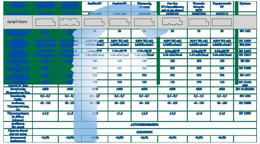 Πίνακας με τα βασικά στοιχεία των ιδιοτήτων του μονωτικού υλικού durosol.